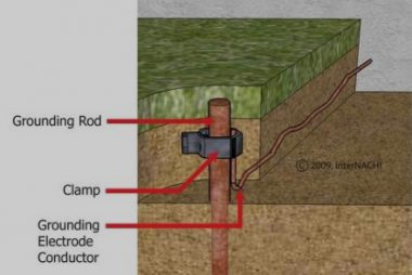 Grounding System